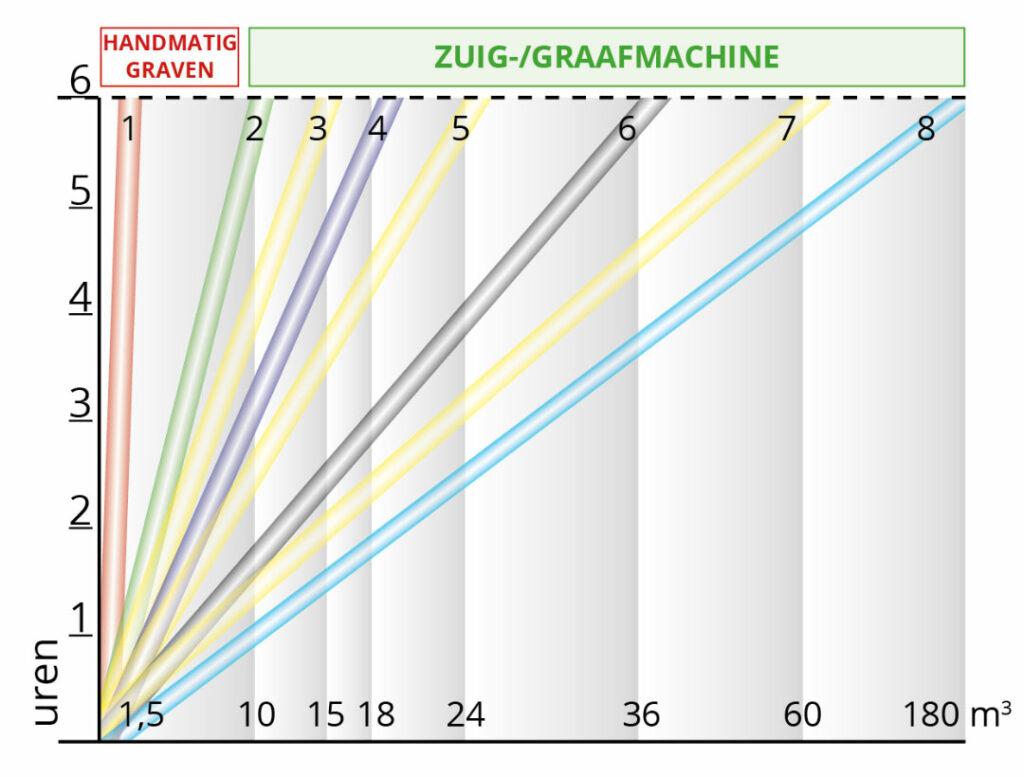 Capaciteitsvergelijking handmatig graven vs zuigmachine